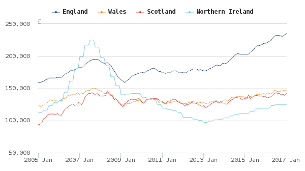 Source: HM Land Registry, Registers of Scotland, Land and Property Services Northern Ireland and Office for National Statistics